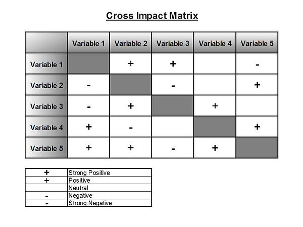 CROSS IMPACT ANALYSIS CHART.jpg