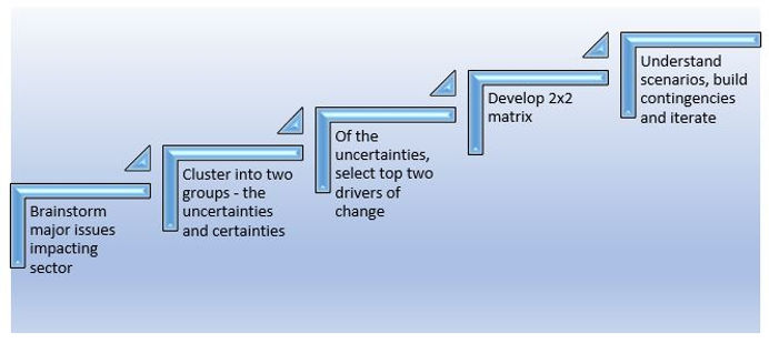 Scenario Planning Diagram.JPG