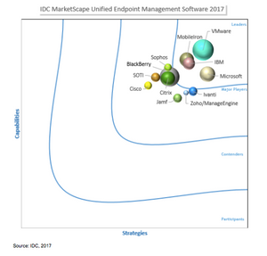 Enterprise Mobility Management, Unified Endpoint Management, Mobile Device Management