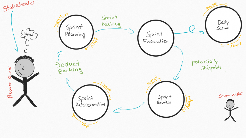Agiles Projektmanagement mit Scrum