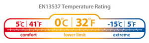 A typical EN Rating label showing 5 degrees celcius to -15 degrees celcius