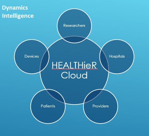 Dynamics Intelligence Announces First Target Countries for HEALTHieR Cloud