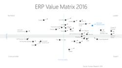 Gartner ERP Value Matrix