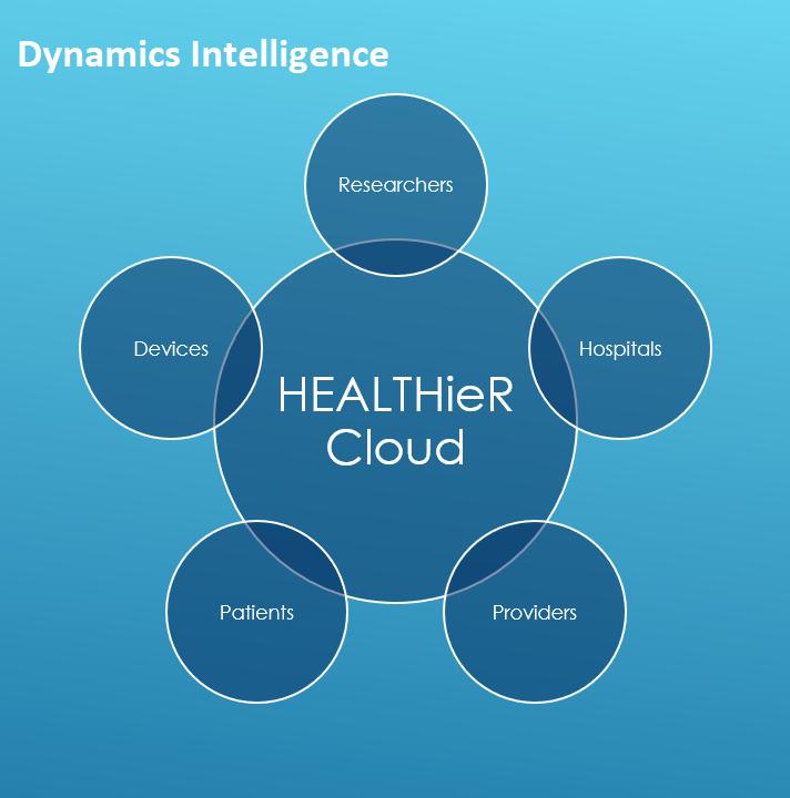 HEALTHieR Cloud Overview