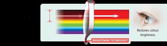 BrighteningTechnology-E-min-Light_880_24