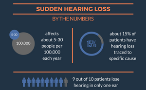 sudden hearing loss hyperbaric oxygen therapy statistics