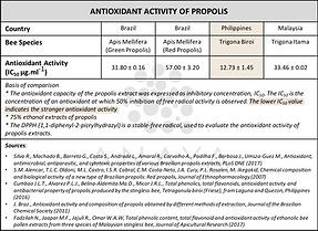 trigona antioxidant.png