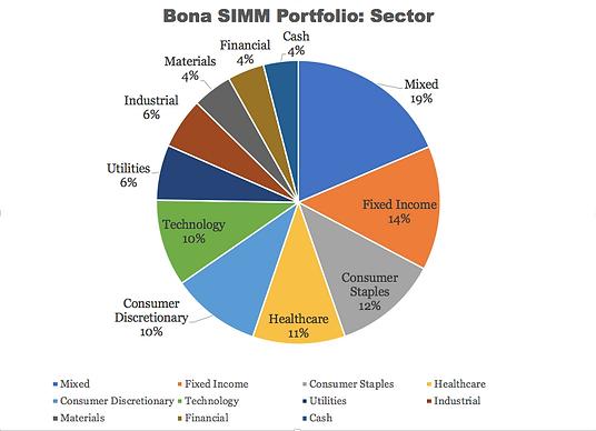 Bona SIMM Portfolio- Sector.png