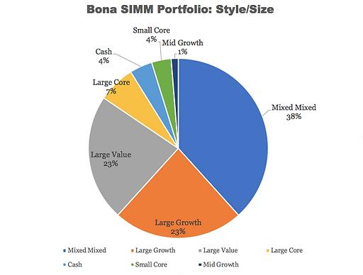 BonaSIMM Portfolio- Style_Size.png