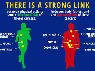 How exercise can prevent cancer!