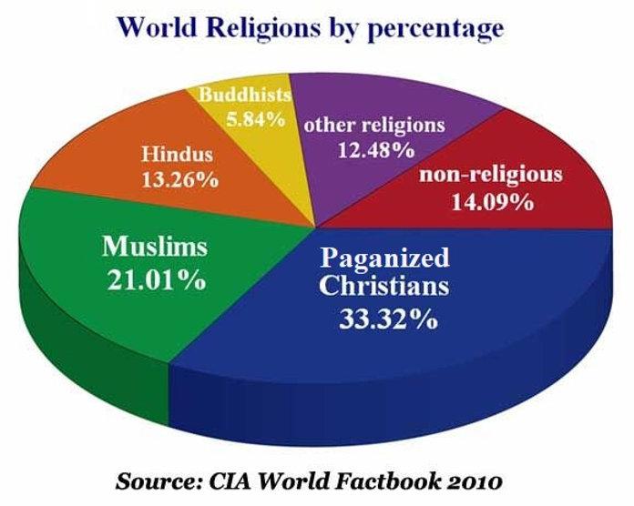 WORLD RELIGION PIE.jpg