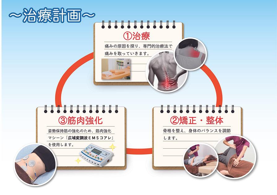 治療計画 A4.jpg