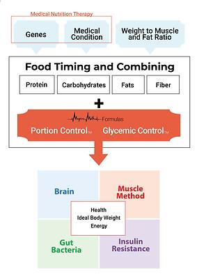myrna method chart.png
