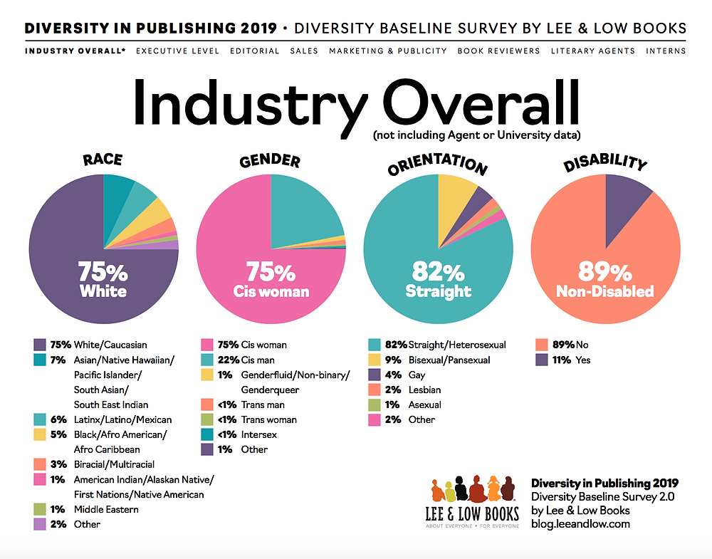 Info graphic describing diversity in publishing by Lee & Low featuring pie charts of representation in race, gender, orientation and disability