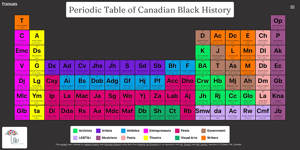A screen shot of the Periodic Table of Black Canadian History with colourful squares on a black background