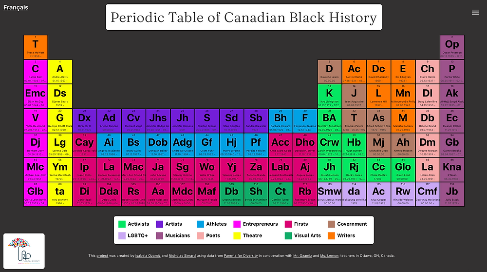 A screen shot of the digital version of the Periodic Table of Canadian Black History, where the scientific periodic table that contains elements has been modified so that each square of the table represents a notable Black Canadian