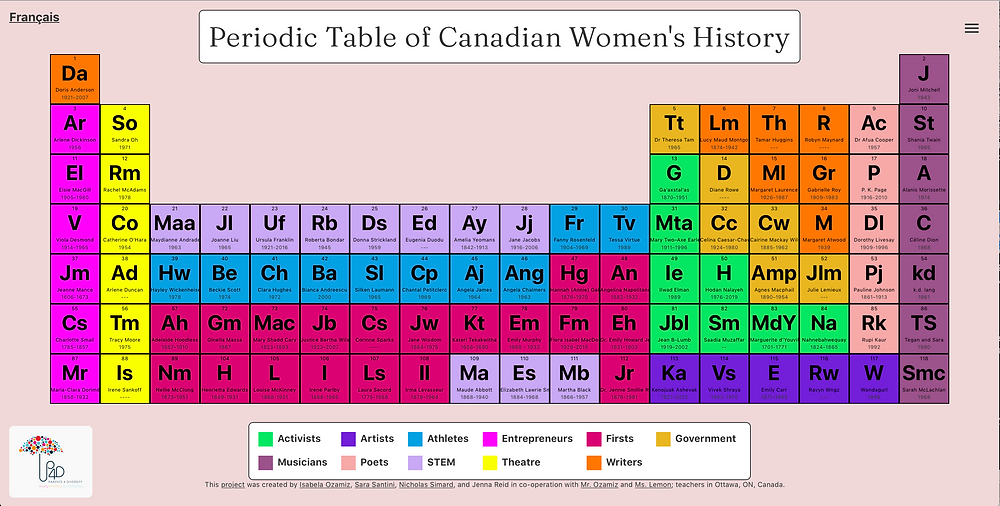 A screen shot of the Periodic Table of Canadian Women's History with the periodic table filled with multicoloured squares on a light pink background