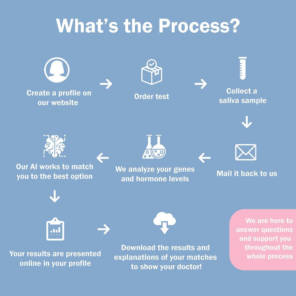 process big-100.jpg