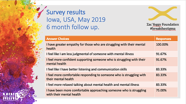 Iowa 6 month survey.png