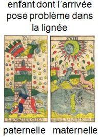 carte tarot maison dieu psychologique enfance