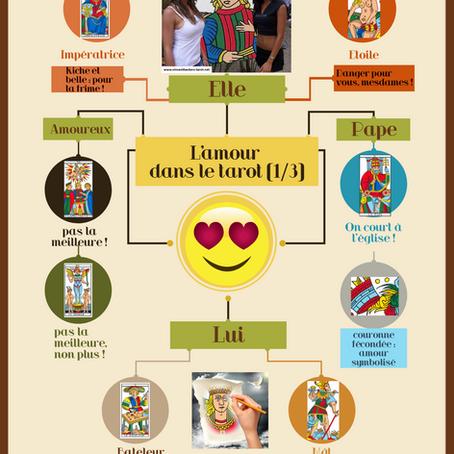 Infographie : l'amour et eux
