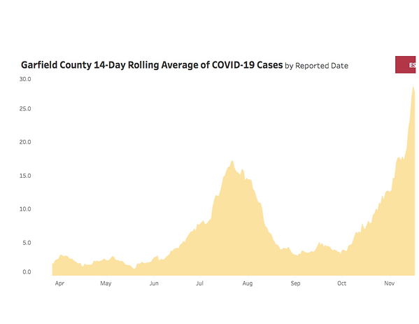 COVID chart - NOV.png