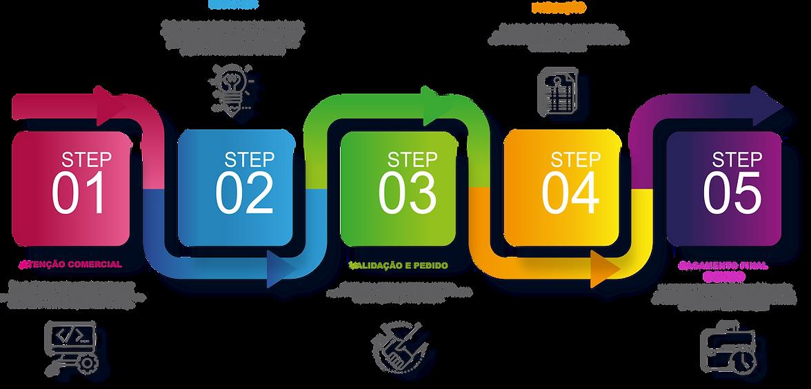 STEP_CRONOGRAMA_DE_PERSONALIZAÇÃO.png
