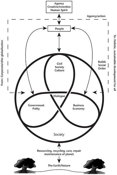 Threefold Society and Earth.jpg