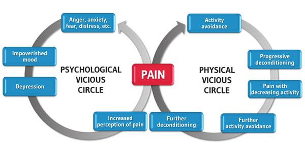 Psychological and Pain vicious circles diagram