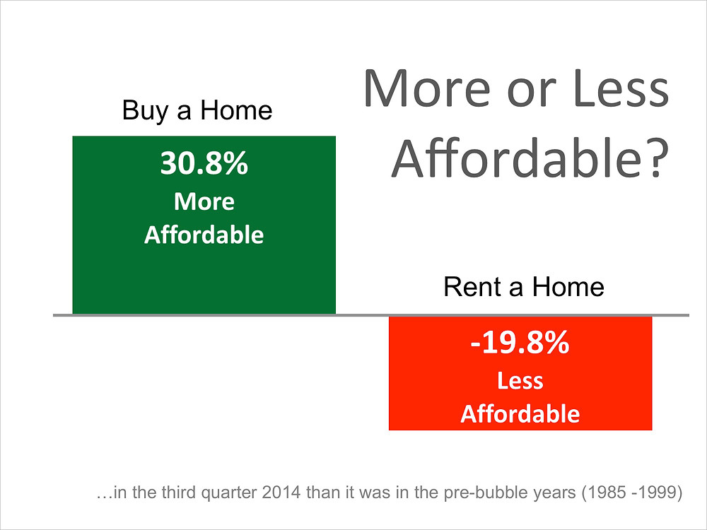 Two Great Reasons to Buy not Rent | Keeping Current Matters