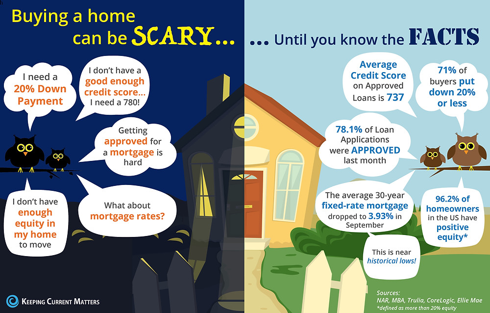 Buying a home can be SCARY…Until you know the FACTS [INFOGRAPHIC] | Keeping Current Matters