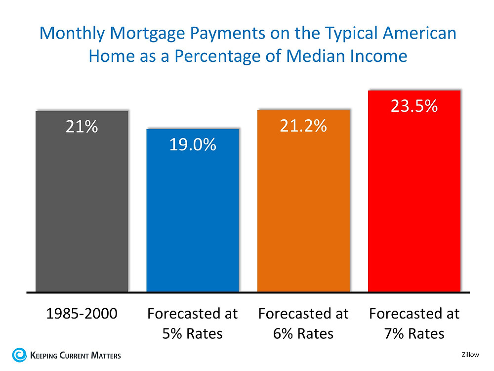 Homes More Affordable Today than 1985-2000 | Keeping Current Matters