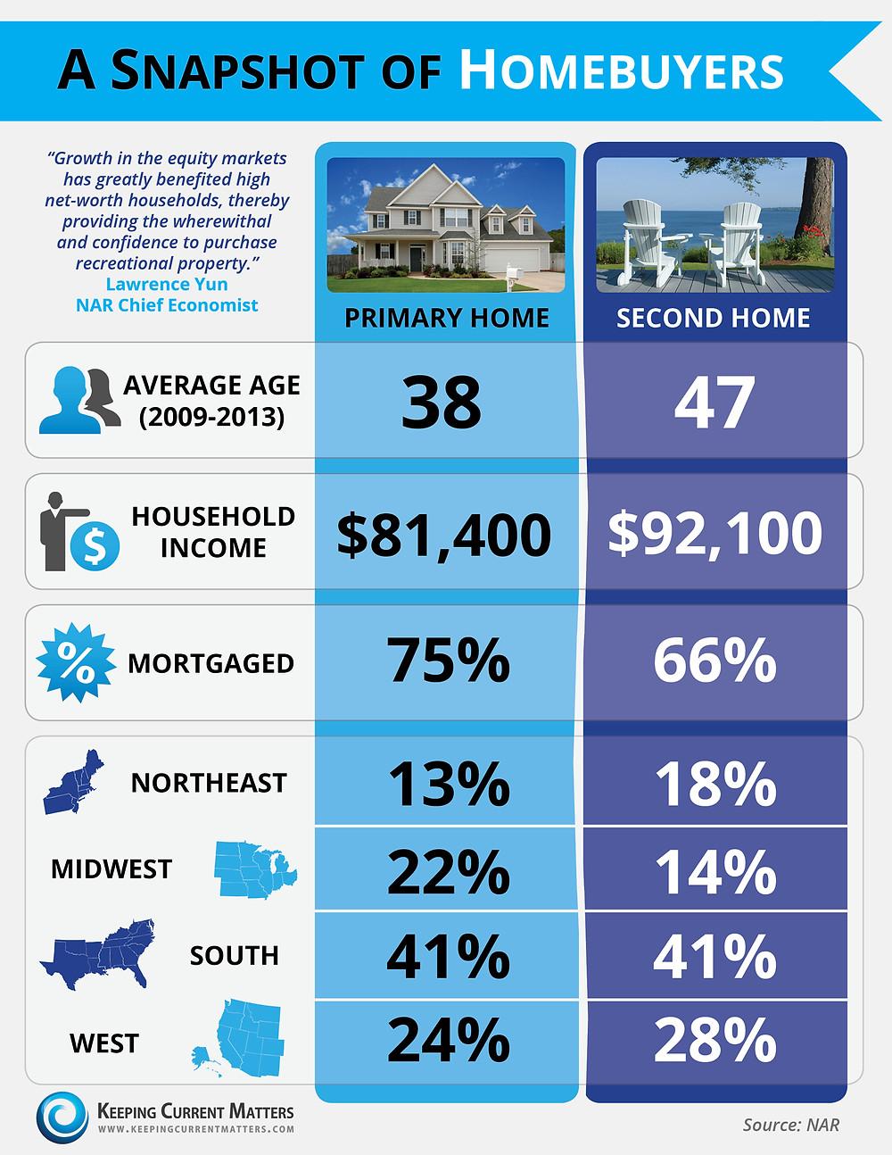 A Snapshot of Homebuyers