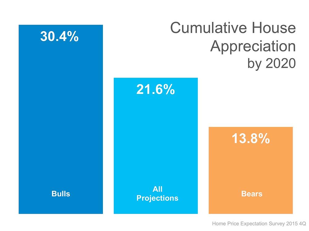 HPES Cumulative Appreciation by 2020