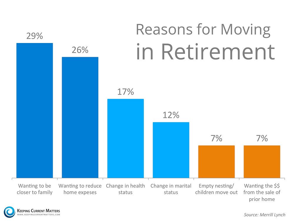 Reasons for Moving in Retirement | Keeping Current Matters