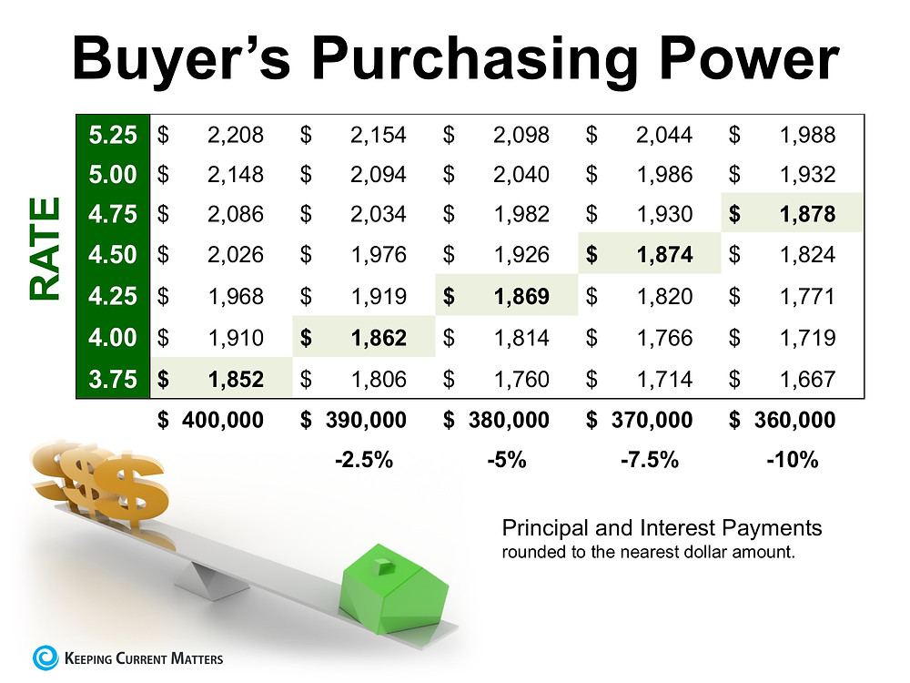 How Current Interest Rates Can Have a High Impact on Your Purchasing Power | Keeping Current Matters