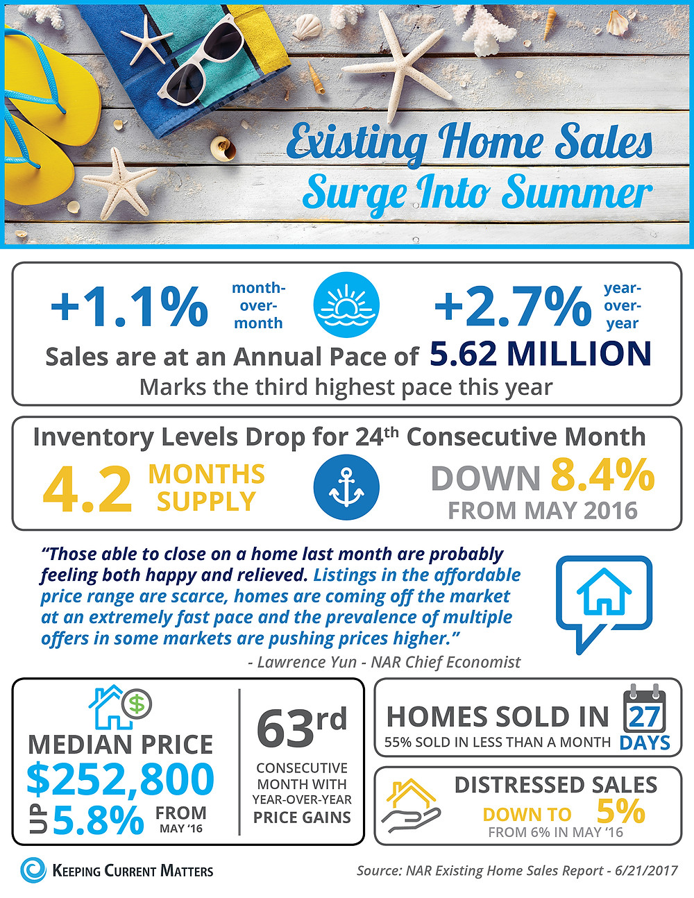Existing Home Sales Surge into Summer [INFOGRAPHIC] | Keeping Current Matters