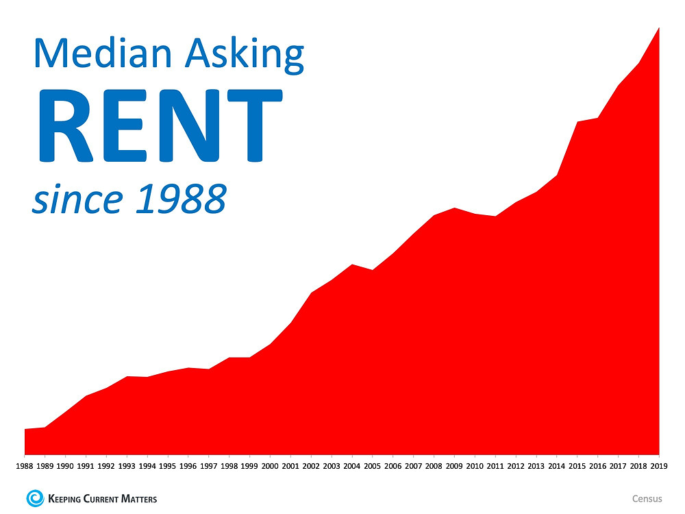 ¬Renting or Owning, What Is Better for You? | Keeping Current Matters
