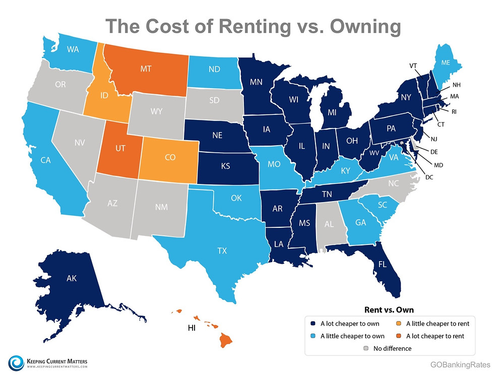 Buying Remains 36% Cheaper than Renting! | Keeping Current Matters