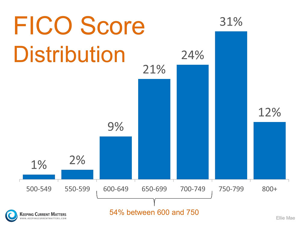 FICO Score Distribution | Keeping Current Matters