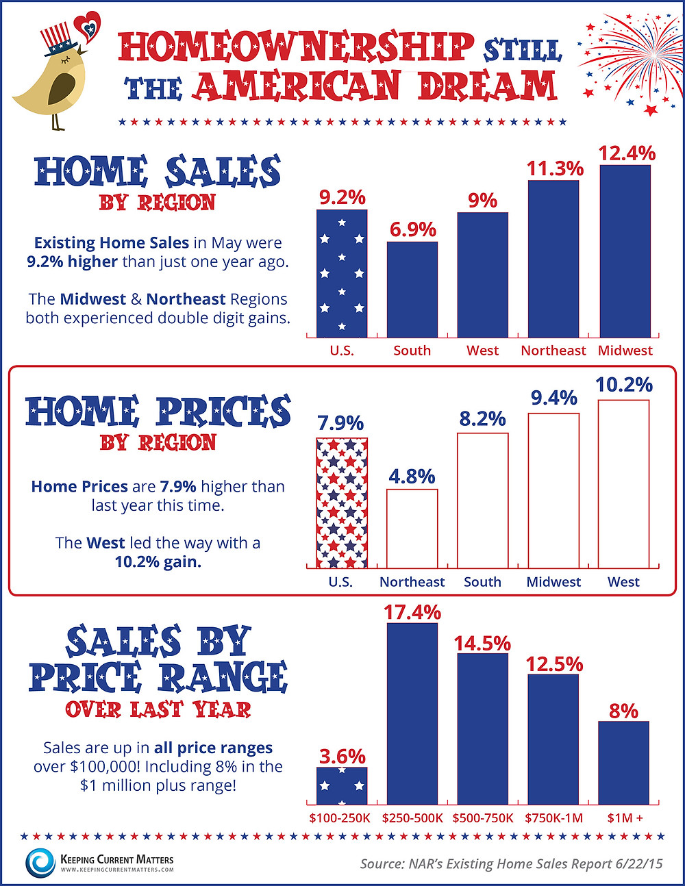 Homeownership Still The American Dream [INFOGRAPHIC]   Keeping Current Matters