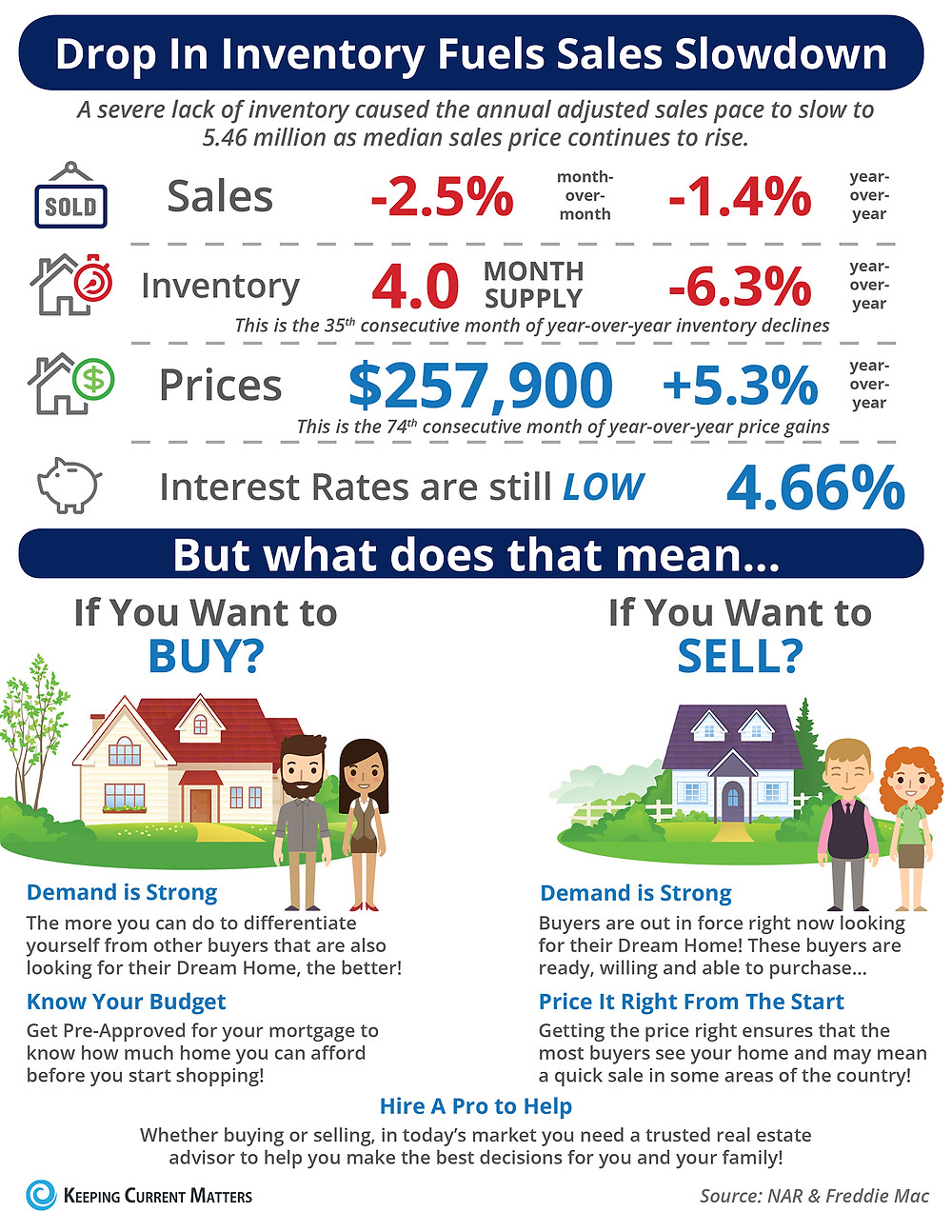 Drop in Inventory Fuels Sales Slowdown [INFOGRAPHIC]   Keeping Current Matters