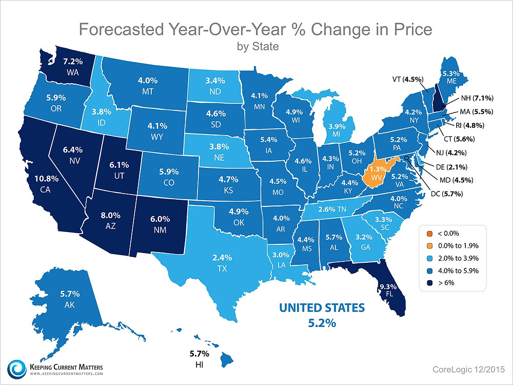 Pricing Forecast | Keeping Current Matters
