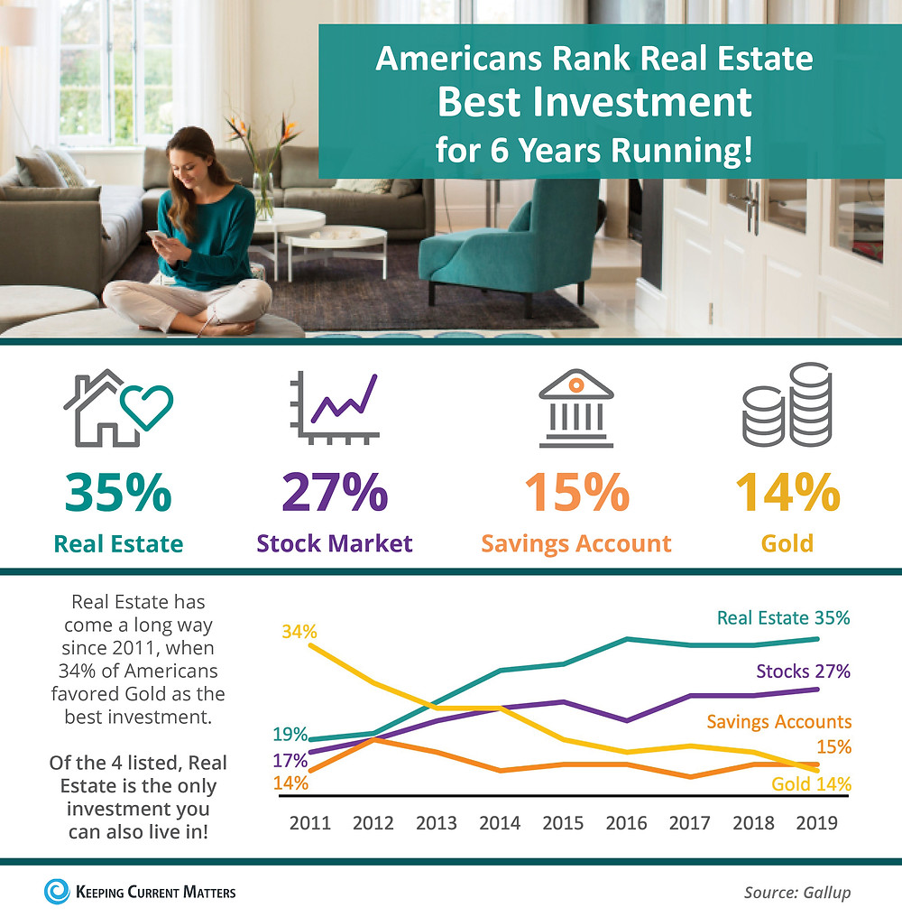 Americans Rank Real Estate Best Investment For 6 Years Running! [INFOGRAPHIC] | Keeping Current Matters
