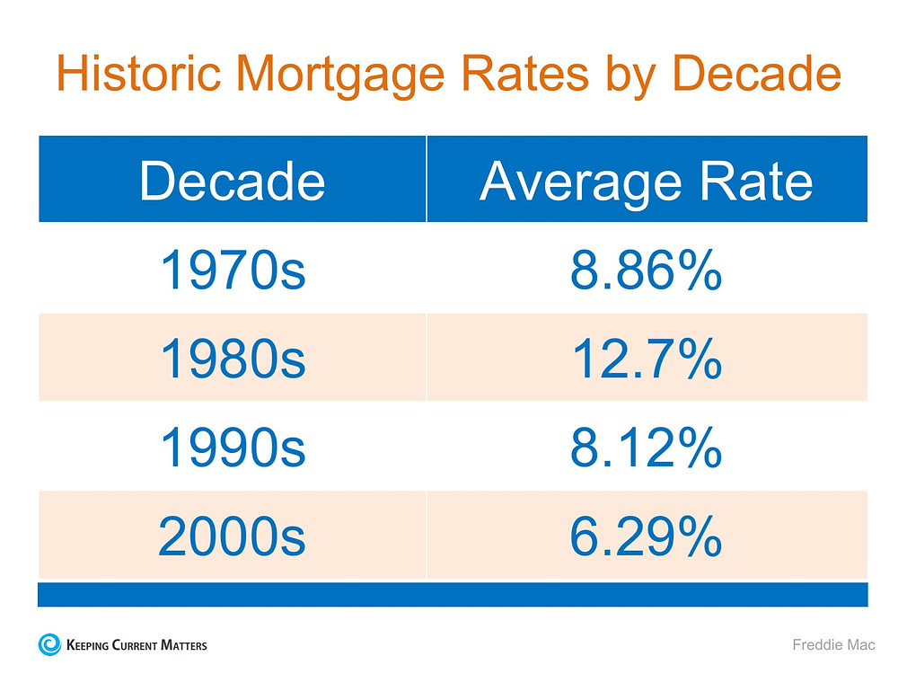 Mortgage Interest Rates are Still Going Up… Should You Wait to Buy? | Keeping Current Matters