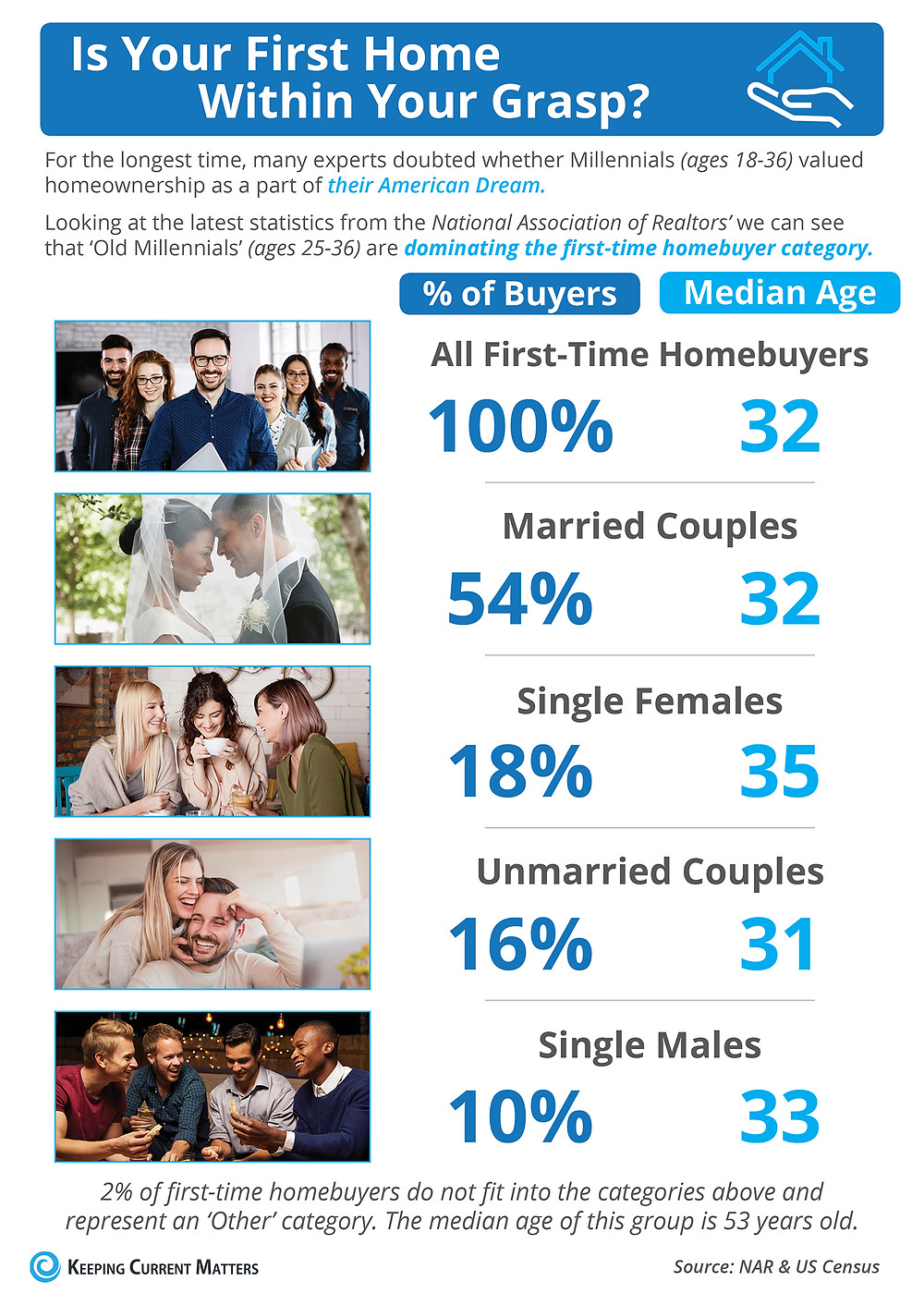 Is Your First Home Now Within Your Grasp? [INFOGRAPHIC] | Keeping Current Matters