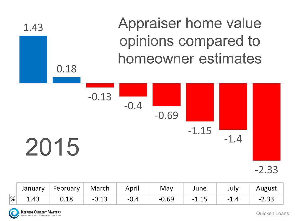 Appraisals | Keeping Current Matters