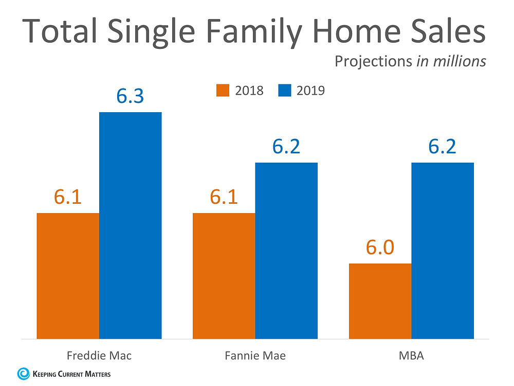Home Sales Expected to Continue Increasing in 2019   Keeping Current Matters