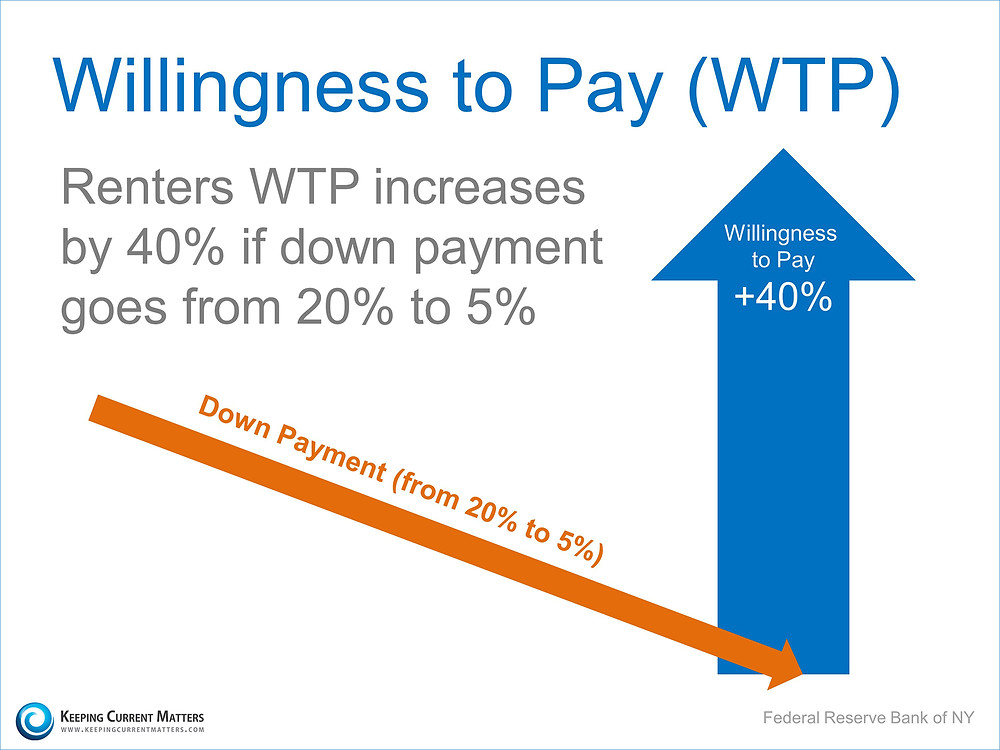 Willingness To Pay | Keeping Current Matters