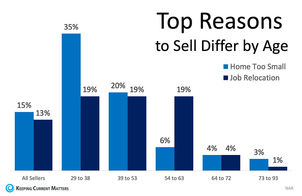 What Would Make You Sell Your House? | Keeping Current Matters